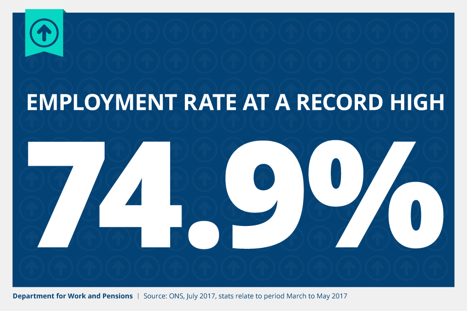 The employment rate is at a record high of 74.9% (March to May 2017).
