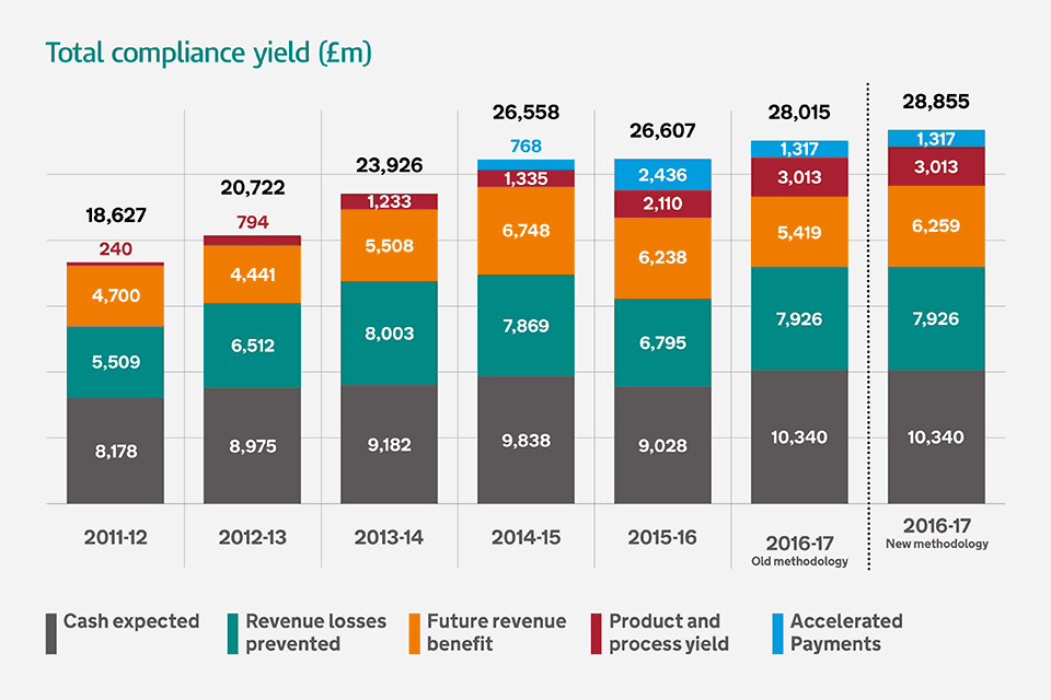 Total compliance yield (£m)