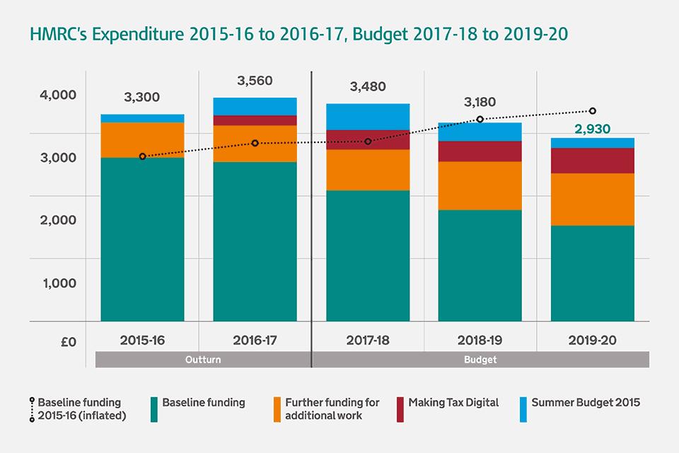 HMRC expenditure