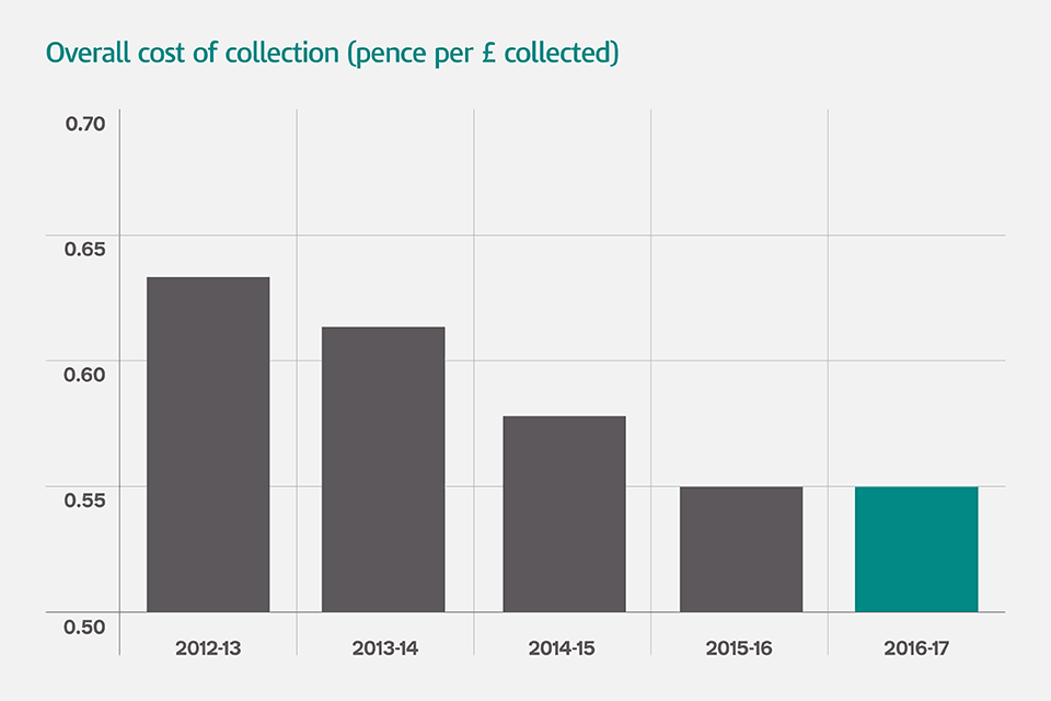 Overall cost of collection (pence per £ collected)