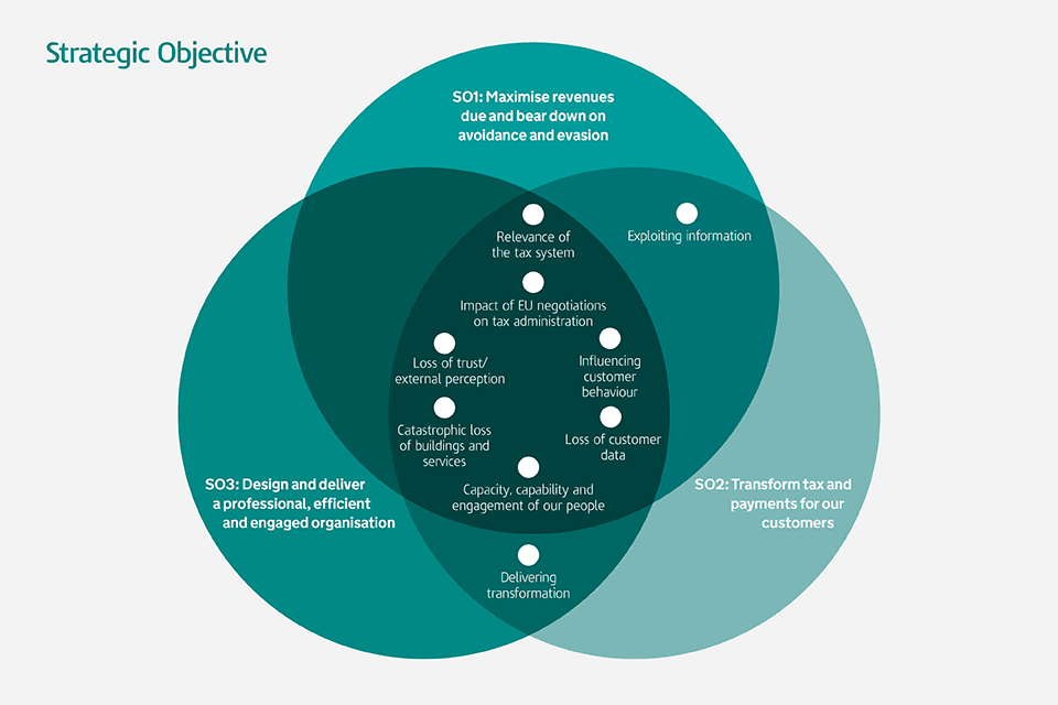 HMRC strategic objectives
