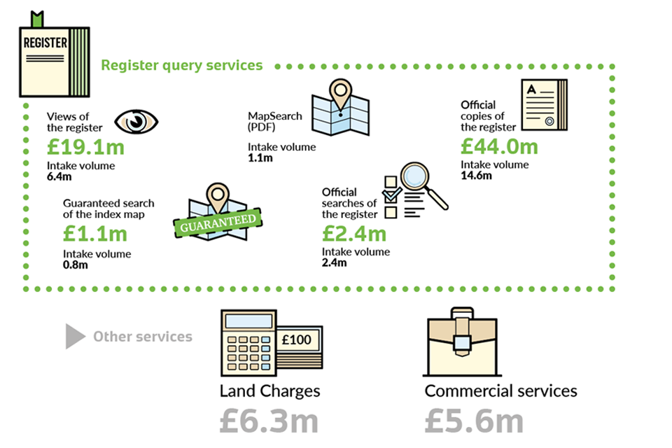 annual services revenues and volumes 2016/17 infographics 1