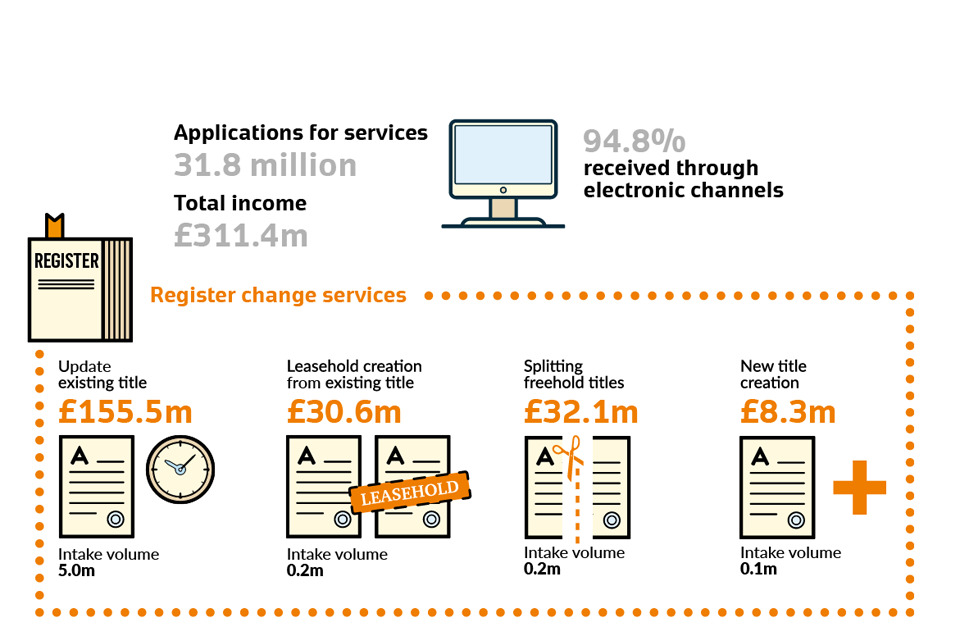 annual services revenues and volumes 2016/17 infographics