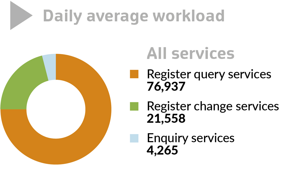 graph 1 of daily average workload: all services