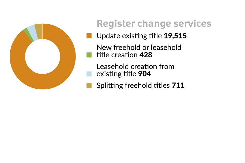 graph 2 daily average workload: register change services