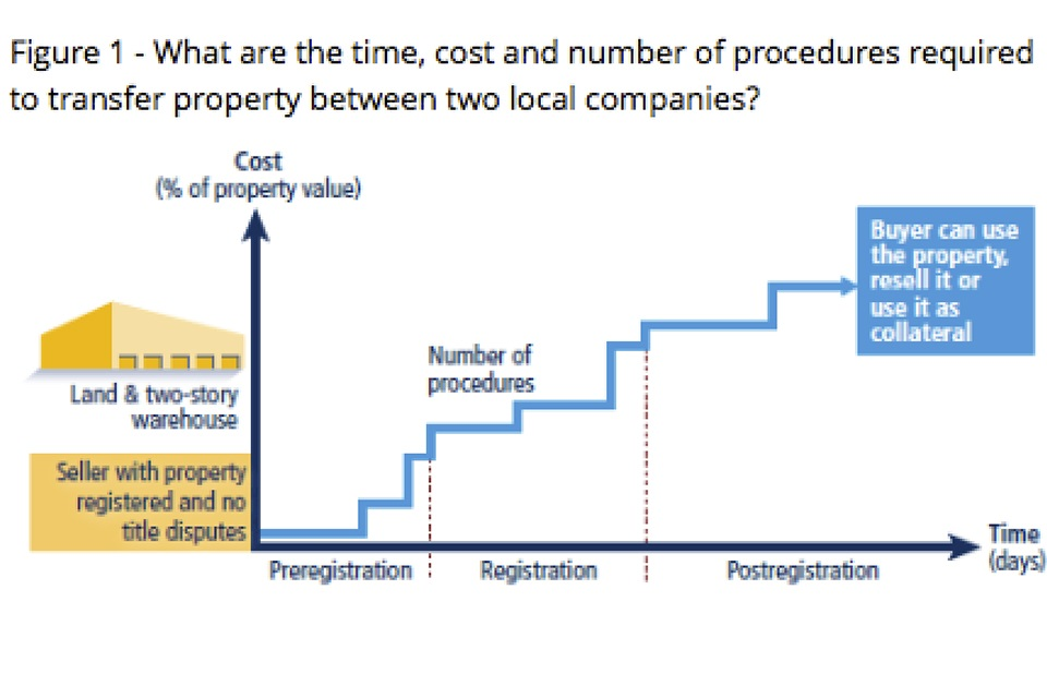 figure 1 about transfer of property