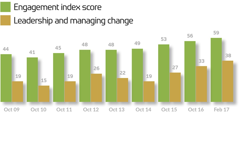 Engagement index score graph