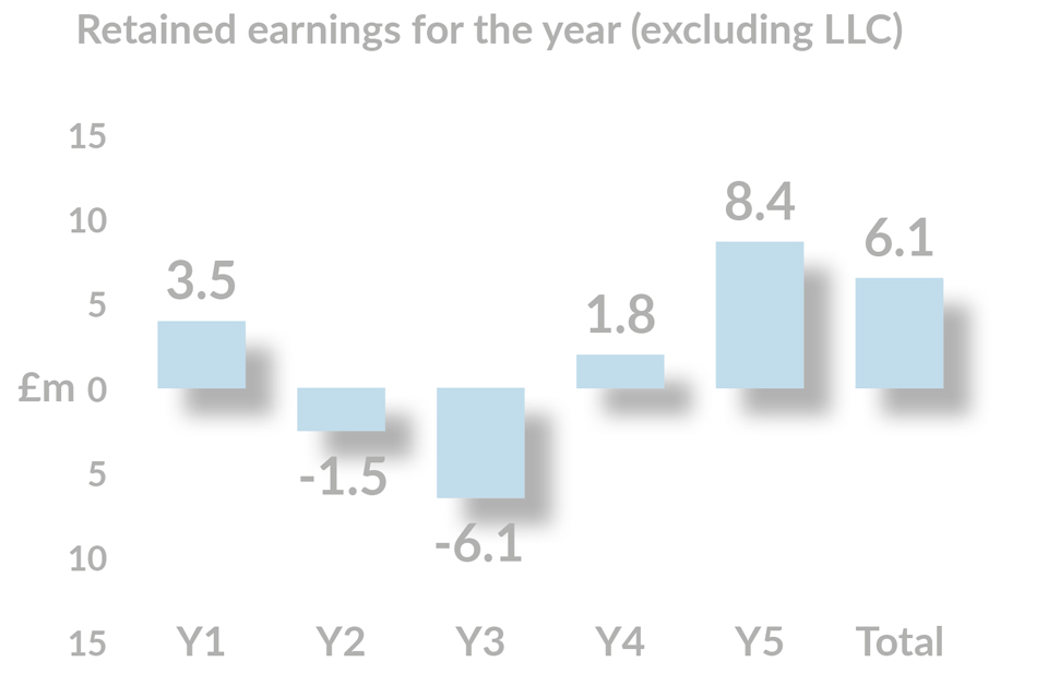 retained earning for the year (excluding LLc) graph