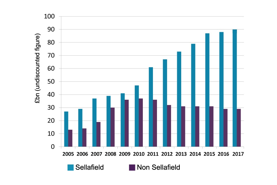 Chart showing the comparative forecast costs to clean up Sellafield and the rest of the NDA estate