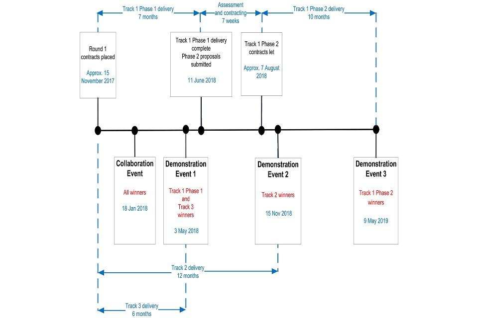 DASA 3 track process