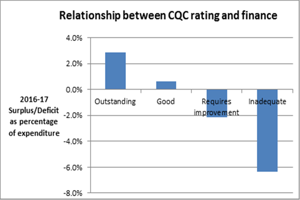 A graph showing the relationship between CQC rating and finance