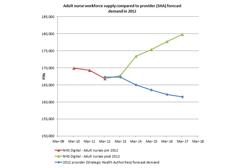 A graph showing adult nurse workforce supply compared to SHA provider forecast demand in 2012