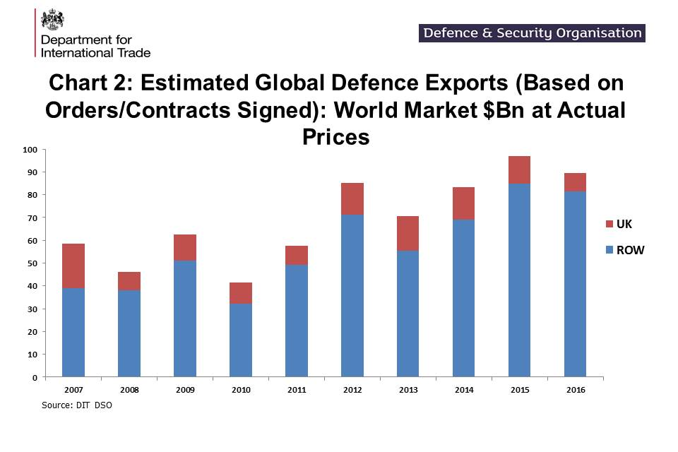 Uk Defence And Security Export Statistics For 2016 Gov