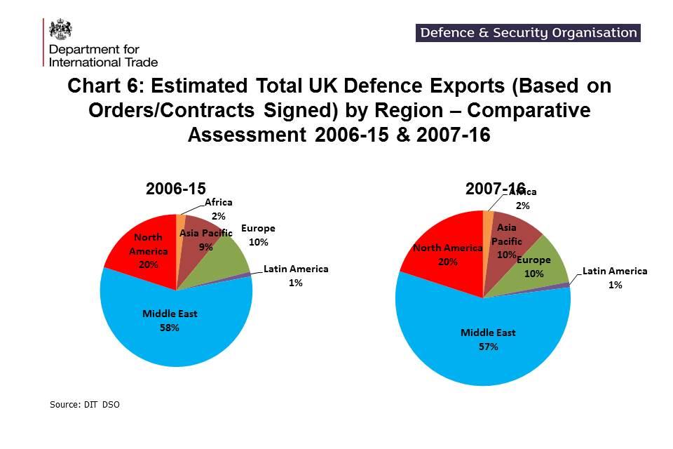 UK defence and security export statistics for 2016 - GOV UK