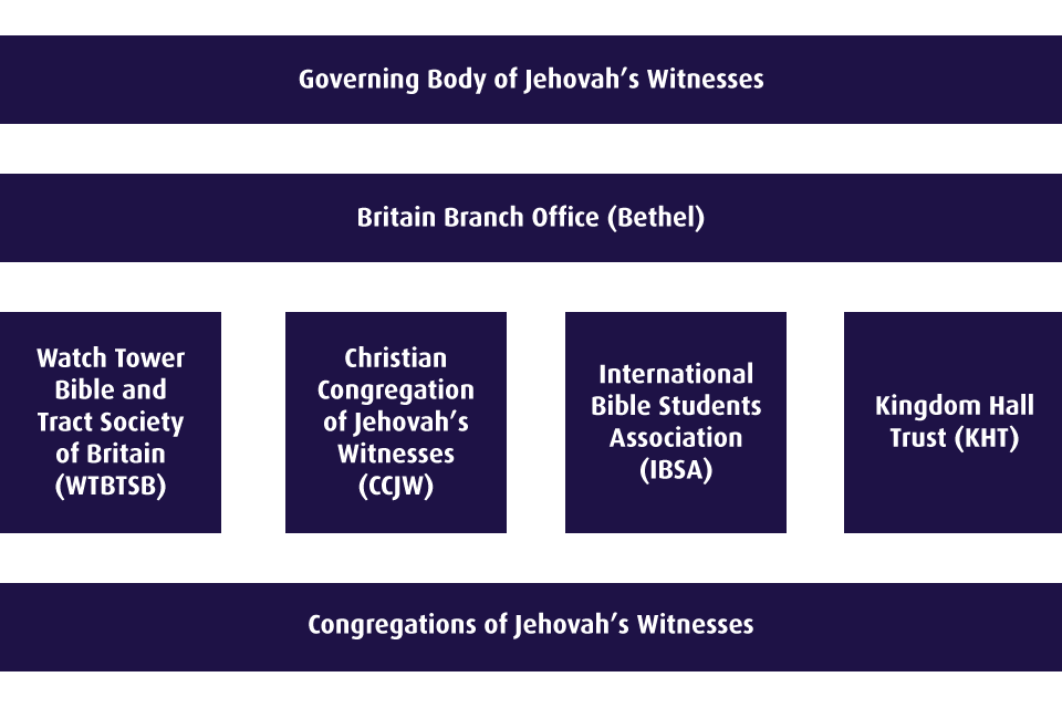 Diagram of Jehovah's Witnesses organisational structure