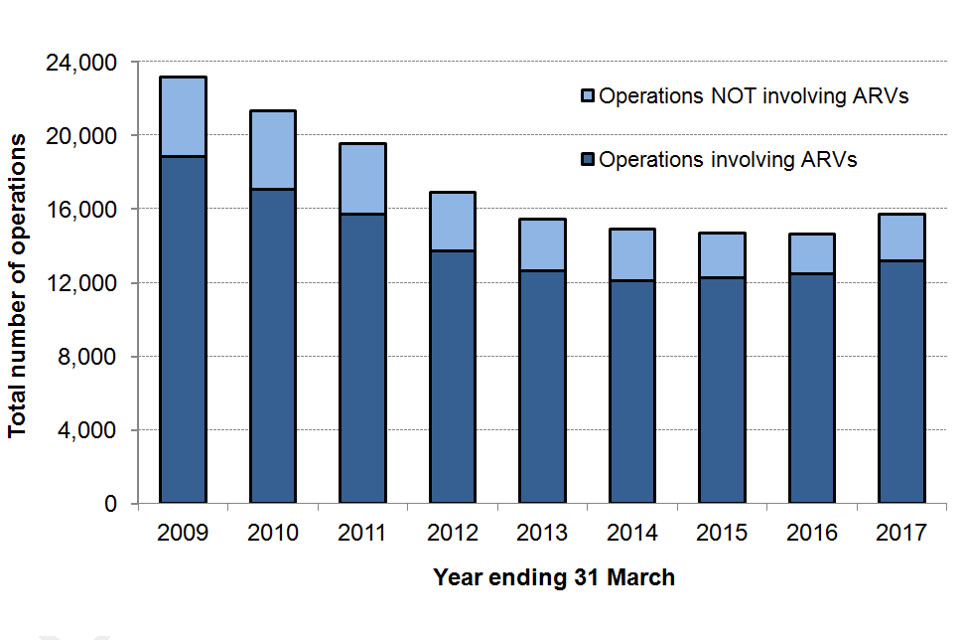 The chart shows the number of police firearms operations including operations involving ARVs, England and Wales, year ending 31 March 2009 to 31 March 2017. The data are available in Table 1 and 2.