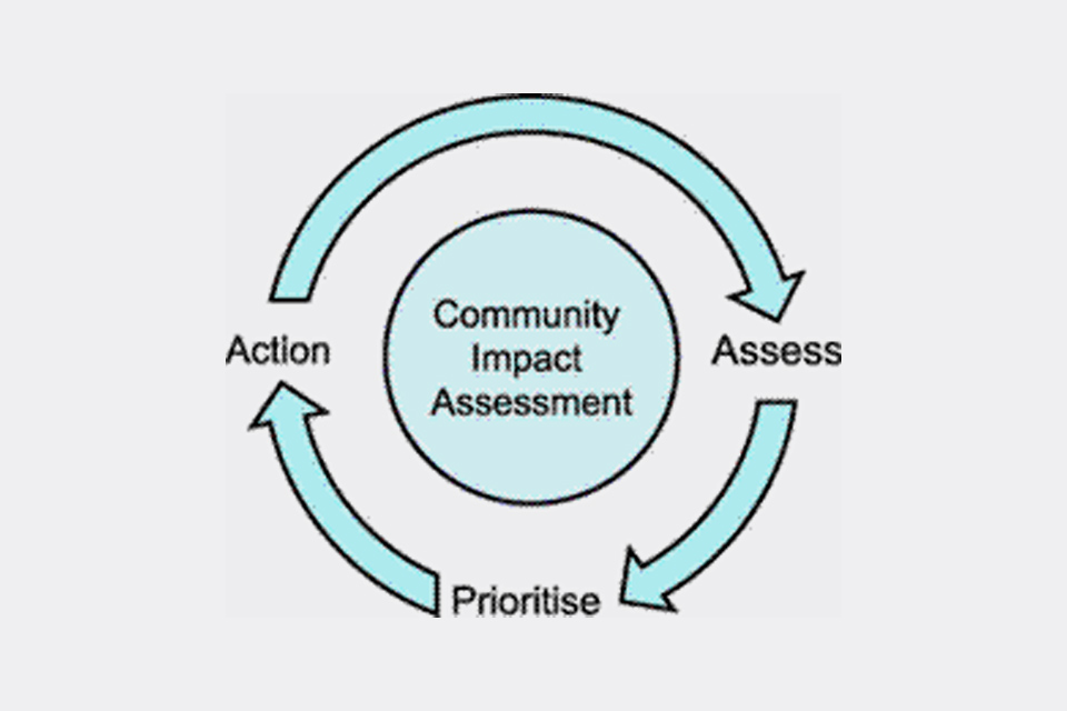 Diagram showing the steps in a community impact assessment