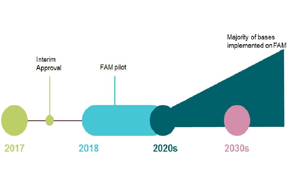 MOD Future Accommodation Model: project timeline. MOD Crown Copyright