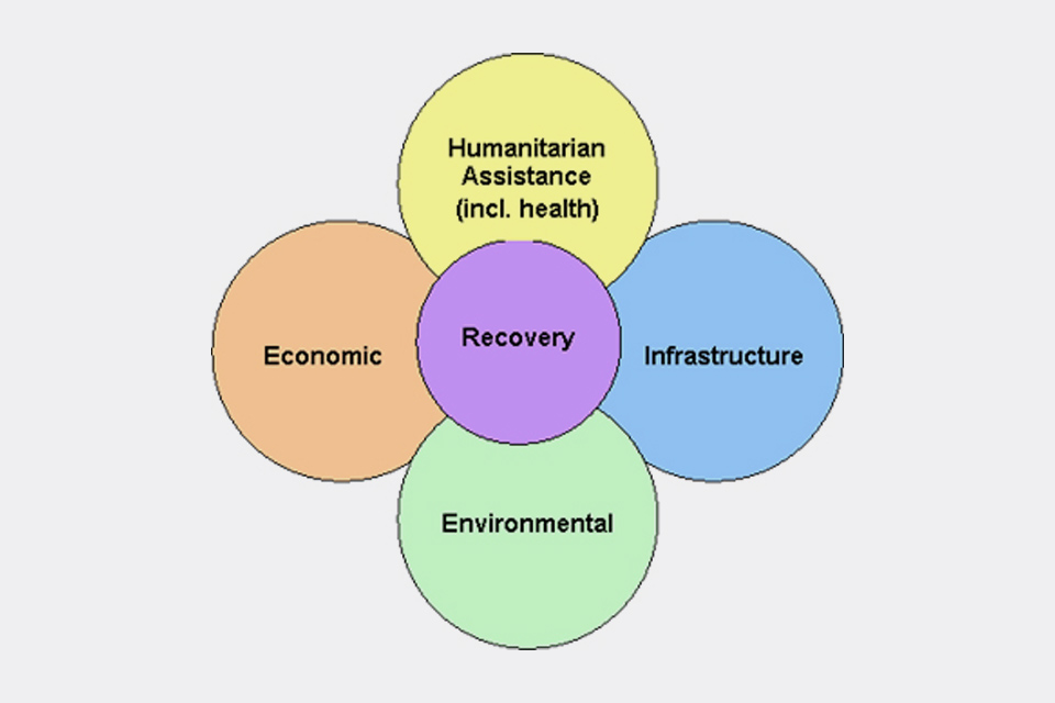 Diagram showing four interlinked categories of impact that individuals and communities will need to recover from
