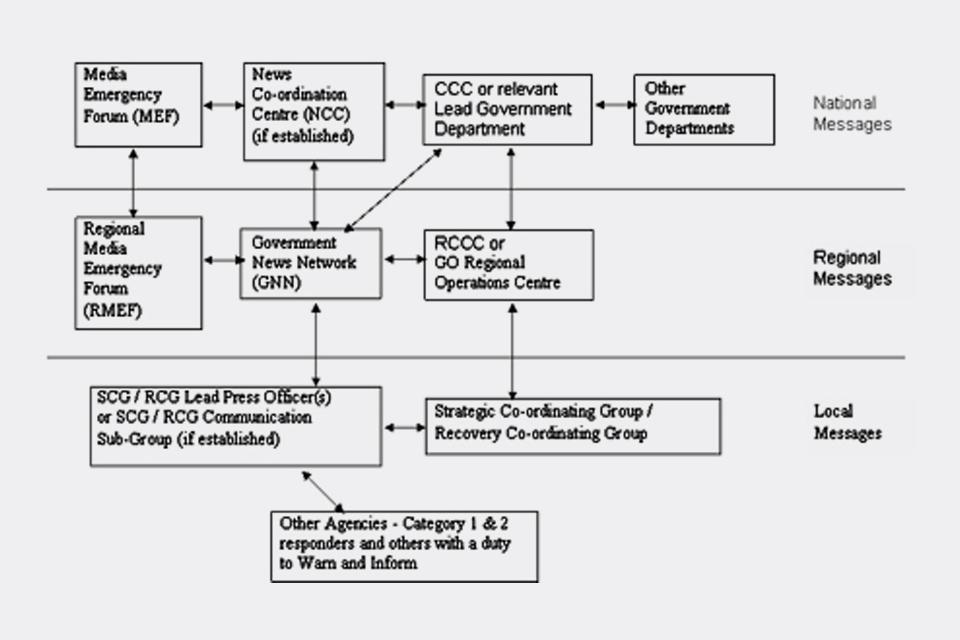 Diagram showing communication flows