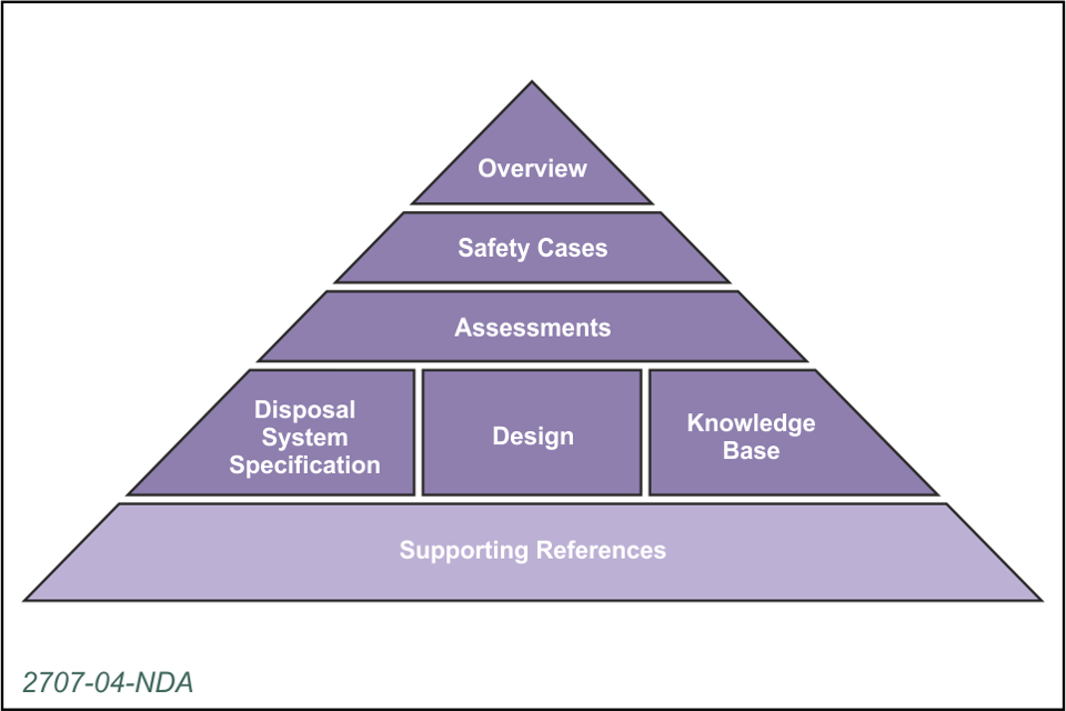 Structure of Overview of the generic Disposal System Safety Case documentation