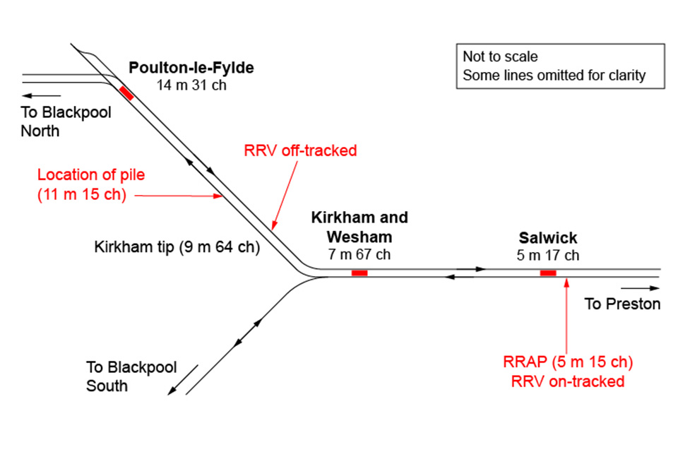 Schematic of area showing locations of pile and road rail access points