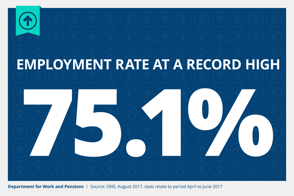 The employment rate is at a record high of 75.1% (April to June 2017).