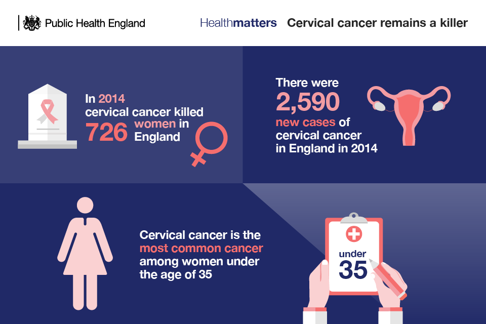 Infographic showing statistics for cervical cancel incidence and mortality