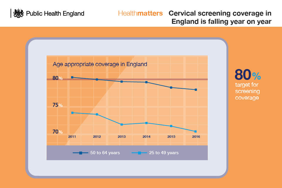 Infographic showing chart indicating that cervical screening coverage is declining