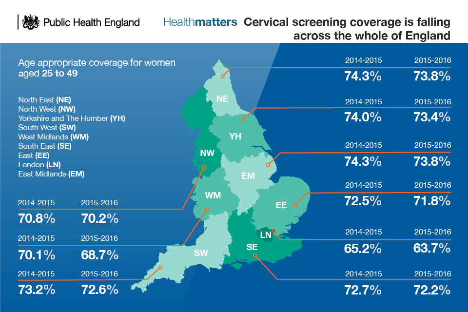 Infographic showing that cervical screening in 25 to 49 year old women is falling across England