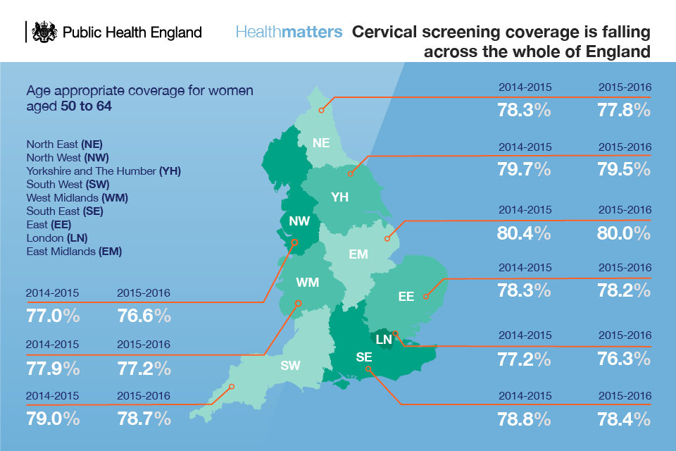 Infographic showing that cervical screening in 50 to 64 year old women is falling across England