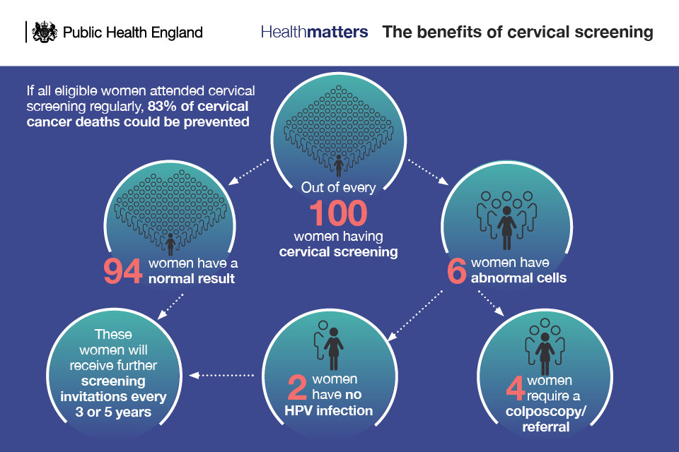 Infographic showing outcome of screening for every 100 women screened