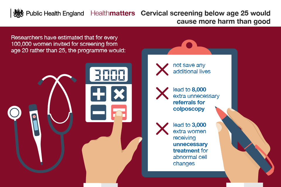 Infographic showing why cervical screening below the age of 25 does more harm than good