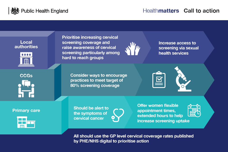 Infographic showing collaborative action between local authorities, CCGs and primary care