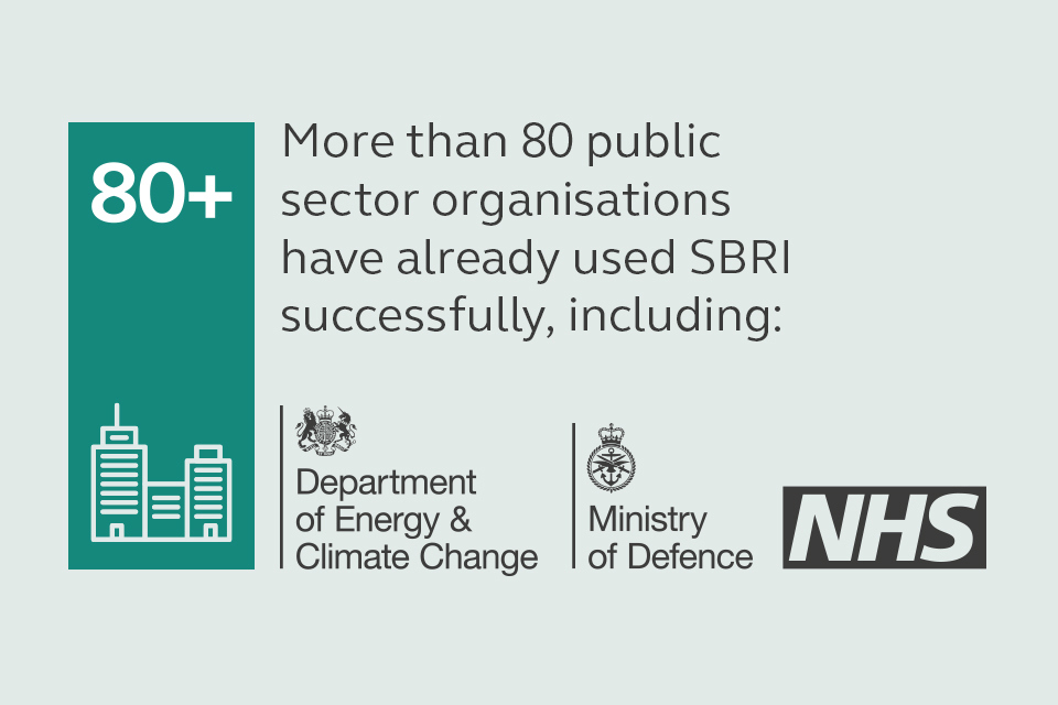 More than 80 public sector organisations have used SBRI successfully, including the Ministry of Defence, the NHS and the Department of Energy & Climate Change.