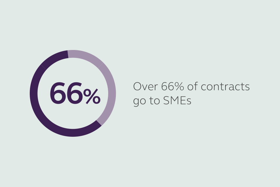 Over 60% of contracts go to SMEs.