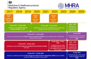 Dates for compliance with MDR IVDR