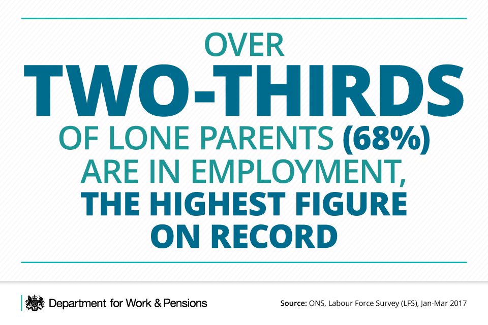 Over two-thirds of lone parents (68%) are in employment.