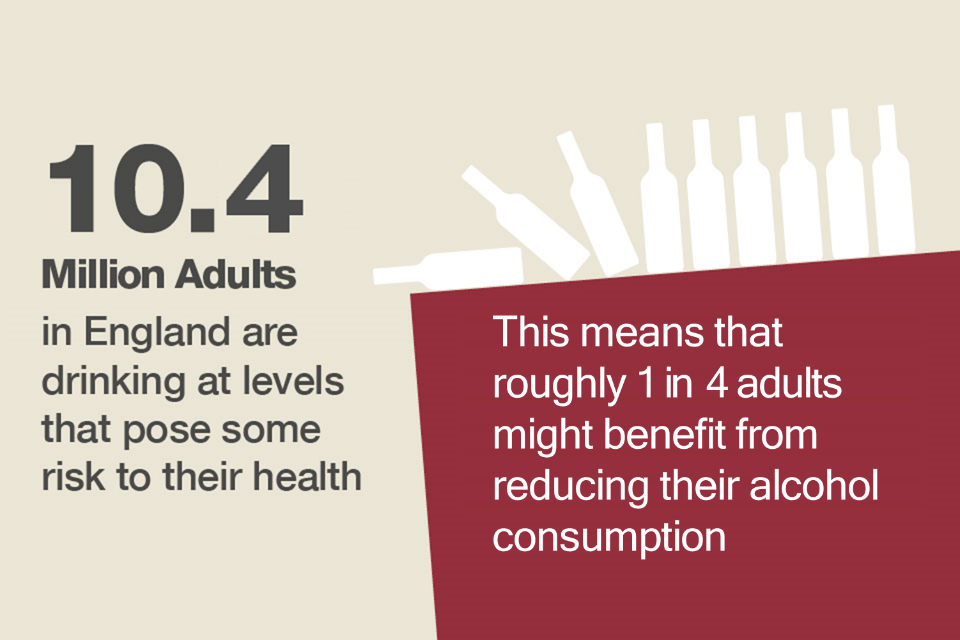 10.4 million adults drink at levels that pose risk to their health.