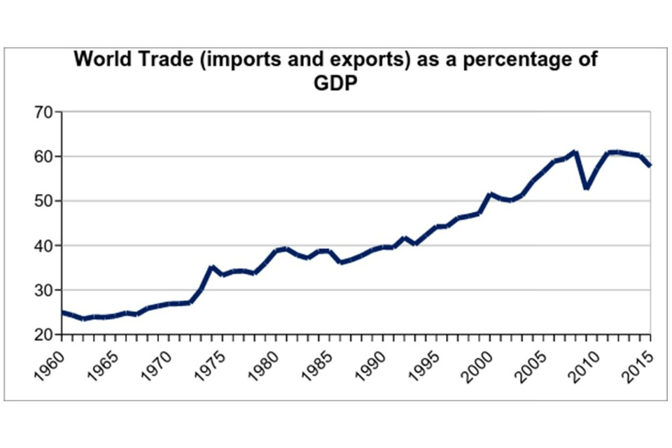 Figure 2: Trade's increasing share of world GDP