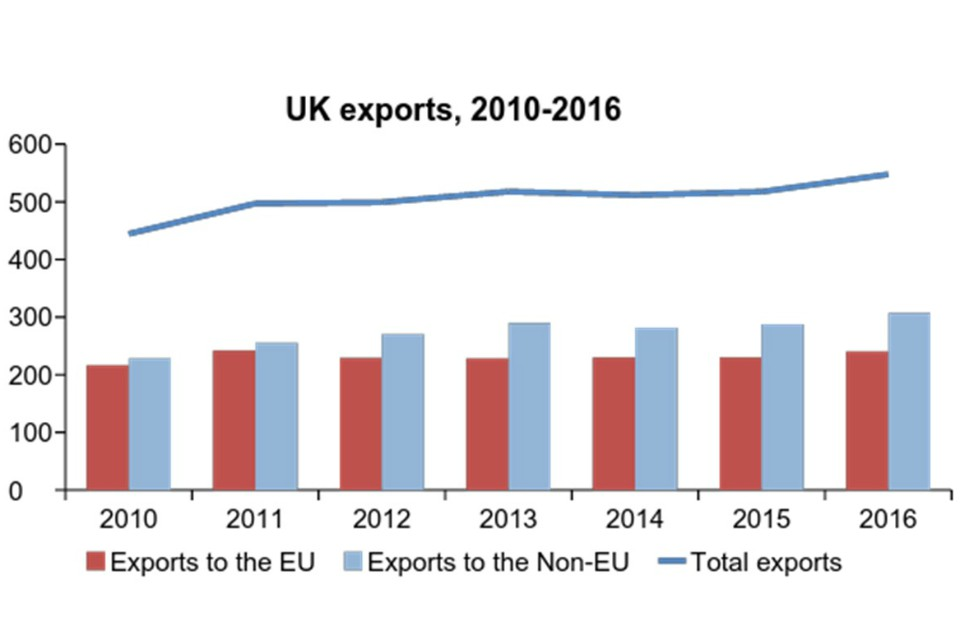 Figure 3: Broad stability of UK exports 2010-16
