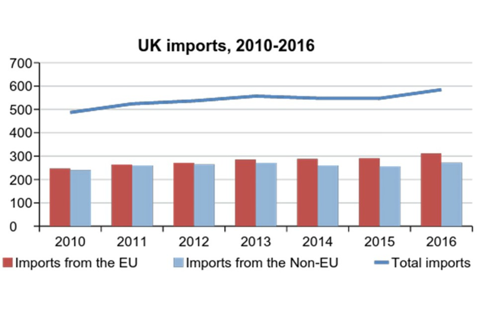 Figure 4: Broad stability of UK Imports 2010-16