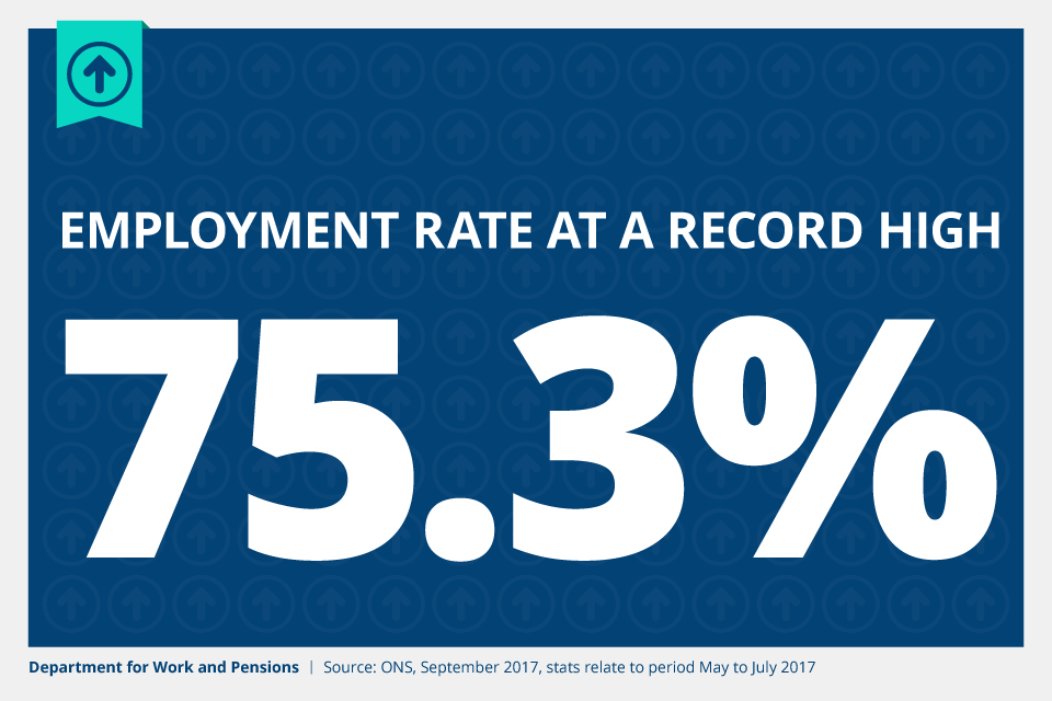 Employment rate at record high of 75.3%