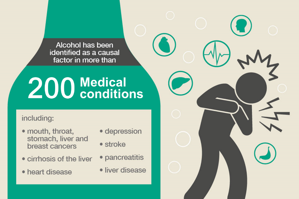 200 medical conditions identified with alcohol.