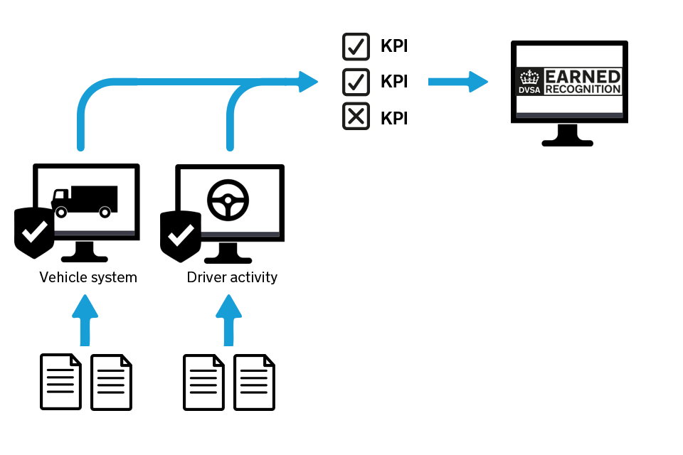 Diagram showing how DVSA vehicle operator earned recognition works