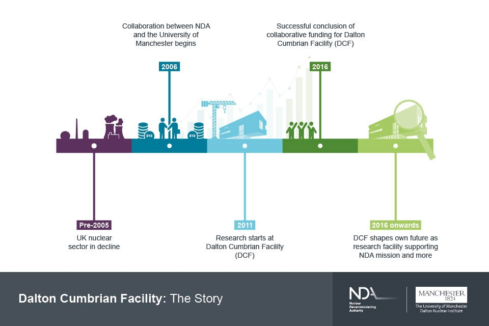 2006 to 2016: successful collaboration between Nuclear Decommissioning Authority and The University of Manchester created The Dalton Cumbrian Facility