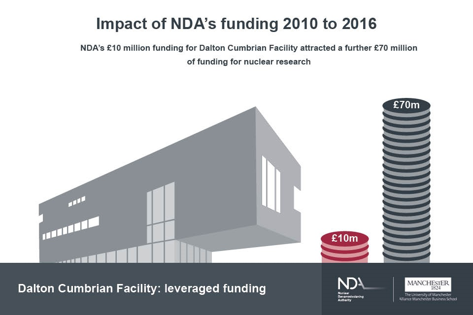 NDA's initial £10 million funding for Dalton Cumbrian Facility has attracted a further £70 million of funding for nuclear research