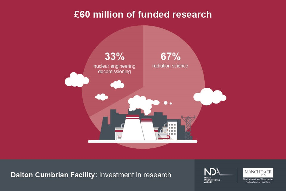 Dalton Cumbrian Facility has conducted £60 million research in nuclear engineering decommissioning (33%) and radiation science (67%)