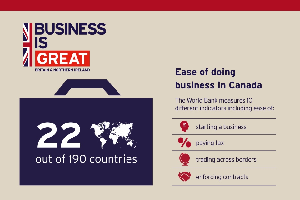 Ease of doing business in Canada by World Bank