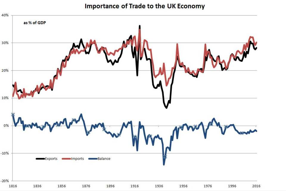 Figure 1: Importance of trade for the UK over the last 200 years